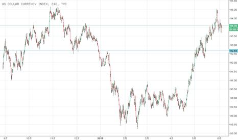 DXY: 本周值得关注的数据及美元走势解析