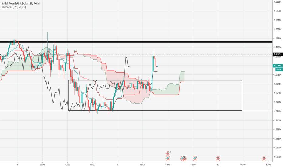 GBPUSD: GBPUSD Mon plan de trading – 09/01/2019