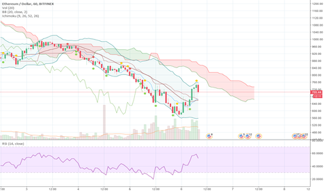 ETHUSD: Wish the market went up, but doesnt look like it.