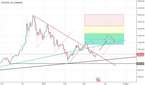 BTCUSD: trend bitcoin inversione fib