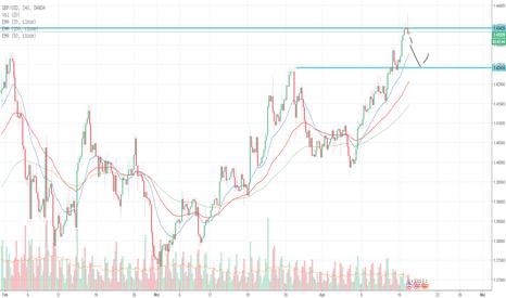 GBPUSD: GBP/USD - Fehlausbruch an wichtiger Marke
