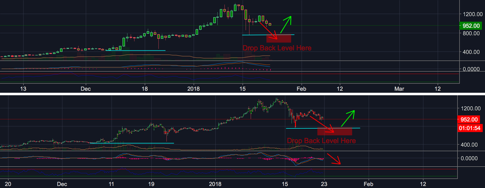 ETHEREUM TO $575 ? - WE ARE GOING DOWN ONE LAST TIME