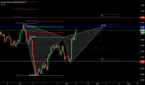 AUDCAD: AUDCAD Bearish Gartley