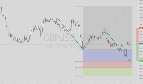 GBPUSD: Possible GBPUSD short