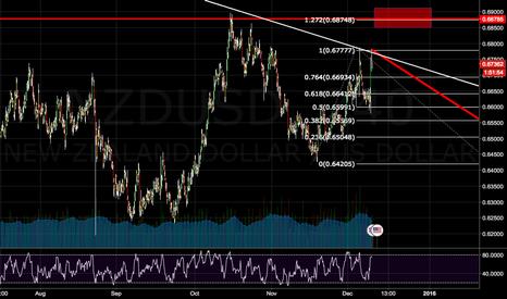 NZDUSD: NZDUSD Analysis