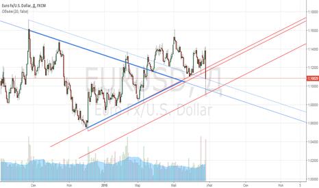 EURUSD: Евра оптимистичная