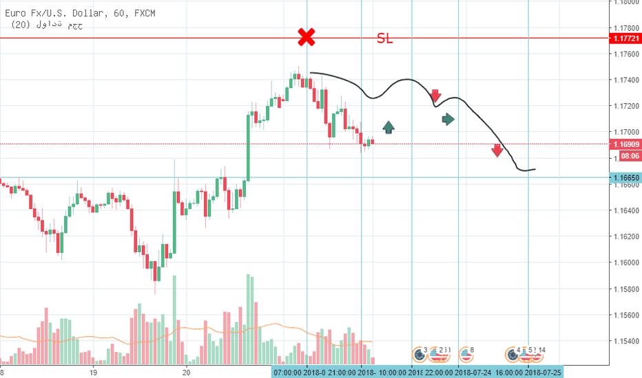 EURUSD: اليورو دولار في اتجاه هابط على فريم الساعه