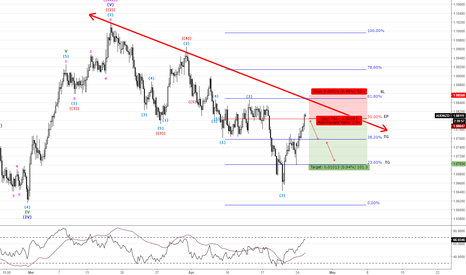 AUDNZD: AUDNZD Pending Sell Option