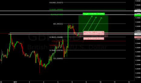 GBPUSD: GBP/USD (((FORECAST)))