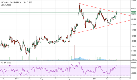 INDNIPPON: About to break Triangle-keep in your watchlist