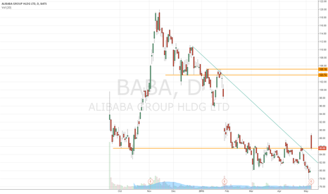BABA: Alibaba is testing the S/R