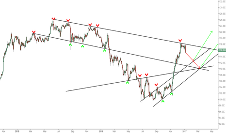USDJPY: USDJPY - Bearish short term/Bullish Long Term - 1D