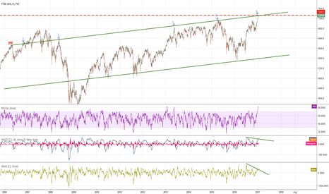UKX: FTSE hits multi-year trendline.