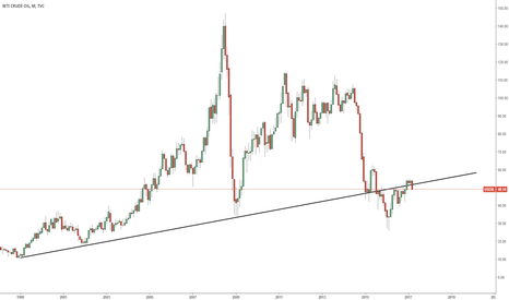 USOIL: Oil Rejects Most Important Trend Line EVER