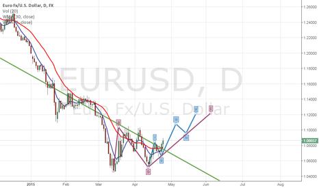 EURUSD: Elliot Wave analysis