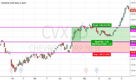 CVX: CVX Call4.21