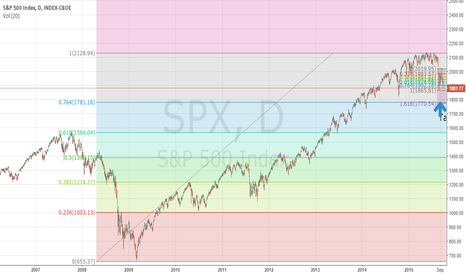 SPX: SPX SPY ES possible target