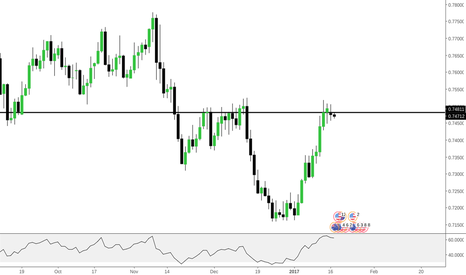 AUDUSD: AUDUSD - SIMPLE SHORT