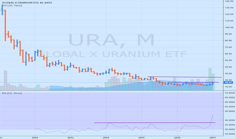 URA: URA as Uranium makes a comeback