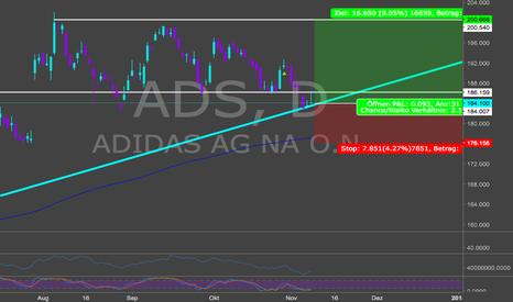 ADS: Adidas bietet Einstiegsmöglichkeit