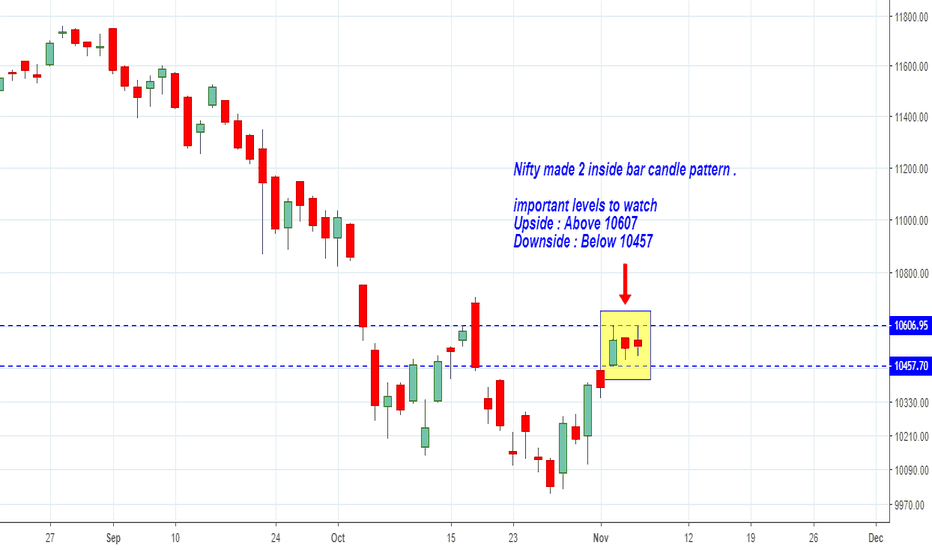 NIFTY: Nifty made 2 inside bar candle pattern .