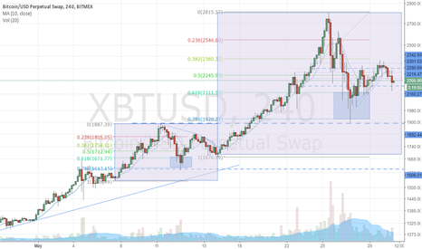 XBTUSD: Bitcoin Bull To Return?