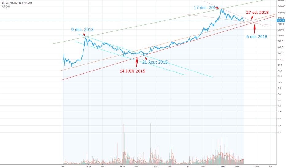 BTCUSD: Bitcoin, début du nouveau marché haussier le 6 décembre 2018 ?