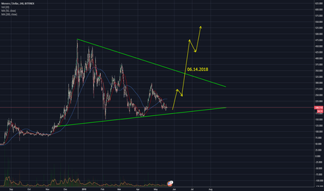 XMRUSD: xmr still on bullish