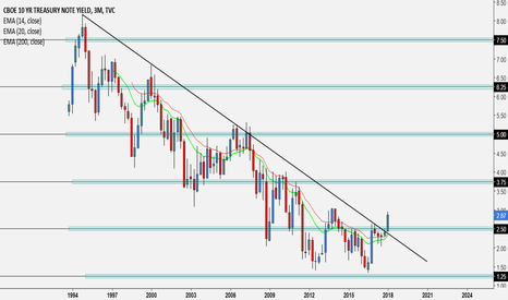 TNX: Start of a bullish trend in the 10 yr Note