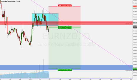 EURNZD: eurnzd short
