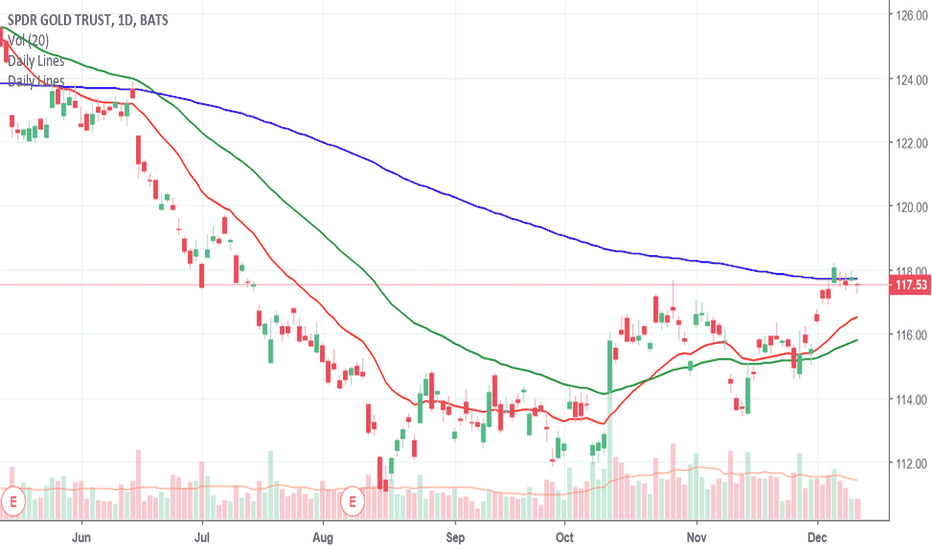 GLD: major bottom forming, $116 would be a nice entry point for trade