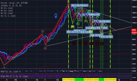 BTCUSD: [4.Feb.sun] BTCUSD chart analysis by Holan