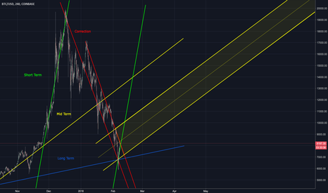 BTCUSD: BTC - From now on, what?