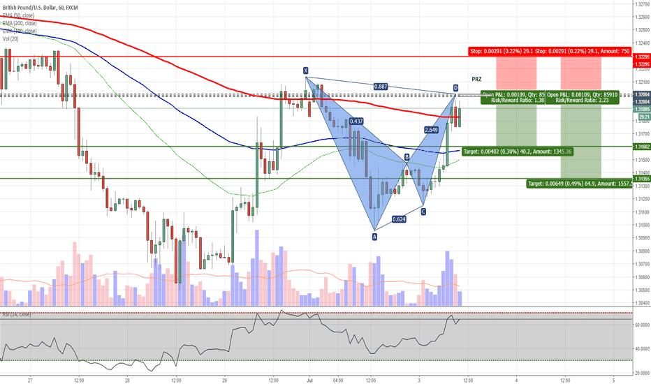 GBPUSD: GBPUSD - Potential Bat Pattern on H1 Chart