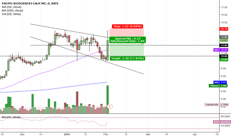 PACB: $PACB - Spiking with volume but under trend line