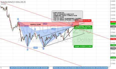 AUDUSD: AUD/USD: POTENTIAL BEARISH GARTLEY SETUP 4H