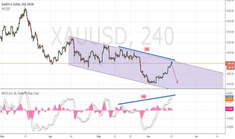 XAUUSD: Gold  -  sell