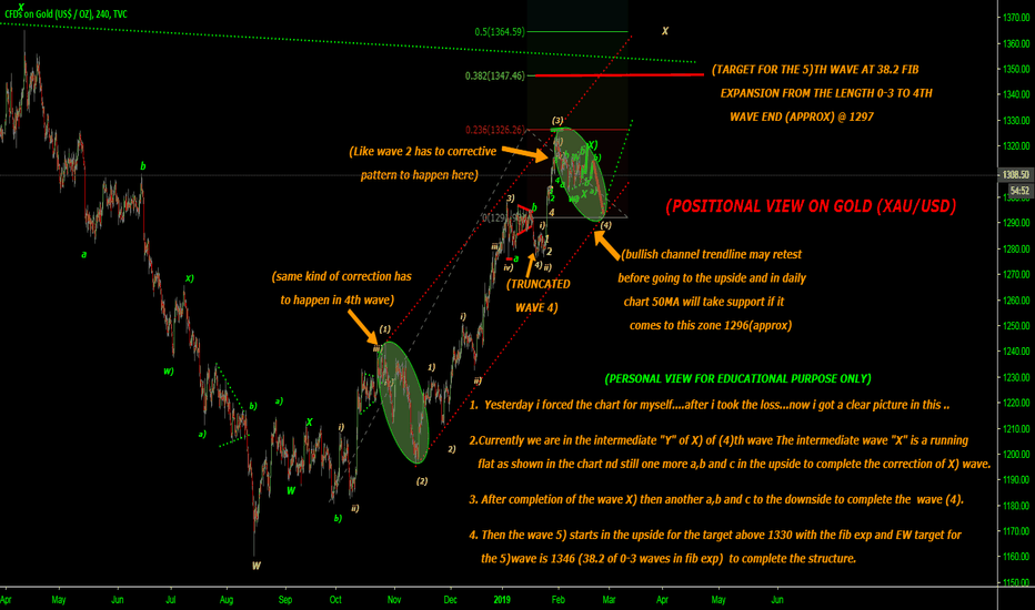 GOLD: POSITIONAL VIEW ON GOLD.....