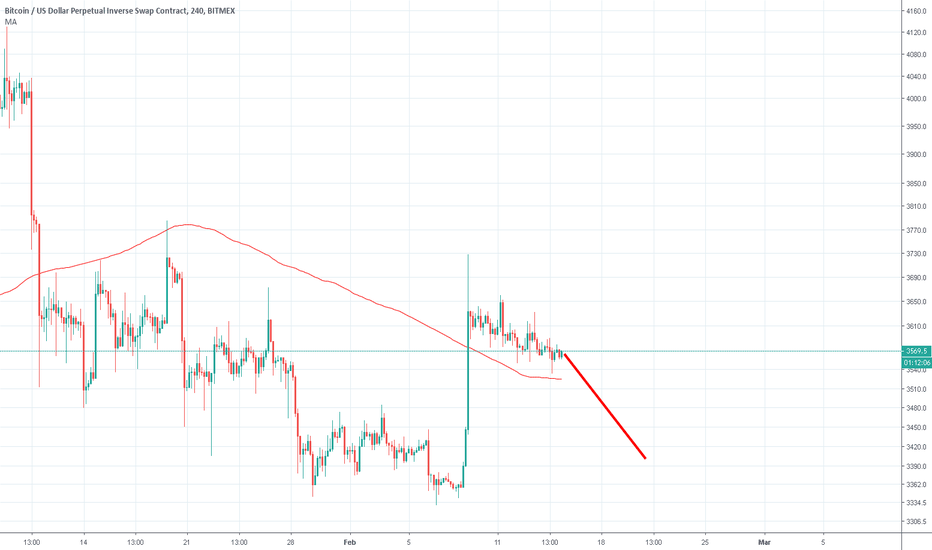 XBTUSD: Bitcoin, you're about to die!!!!!