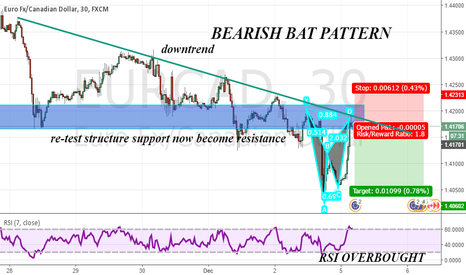 EURCAD: NICE OPPORTUNITY FOR START THE WEEK