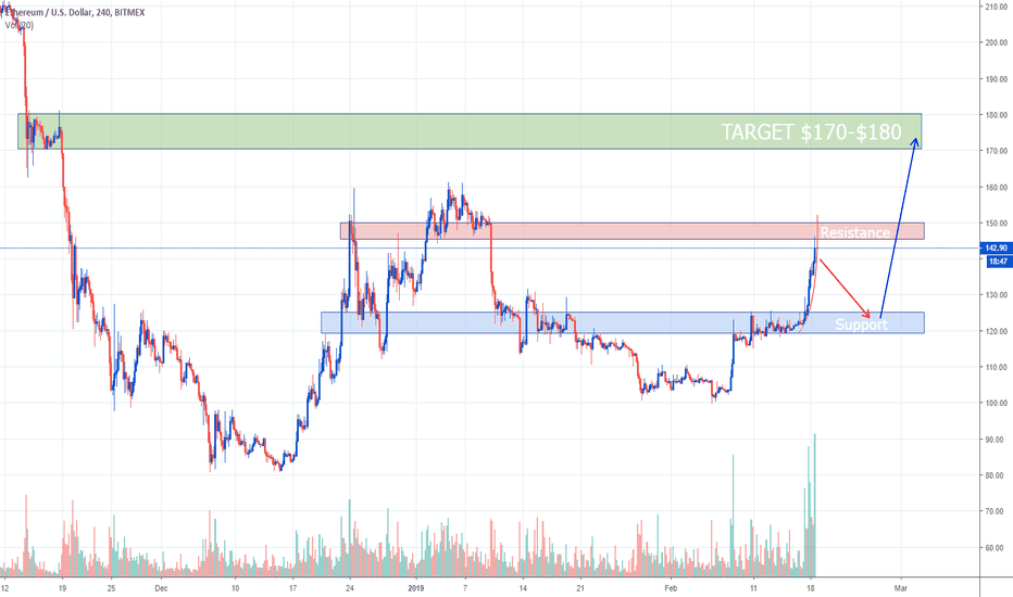 ETHUSD: Ethereum To Hit $170-$180 Prior To Hard Fork