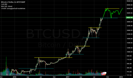 BTCUSD: Bitcoin on the March