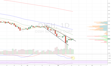 DISH: Megaphone breakout. Tons of call buyers today