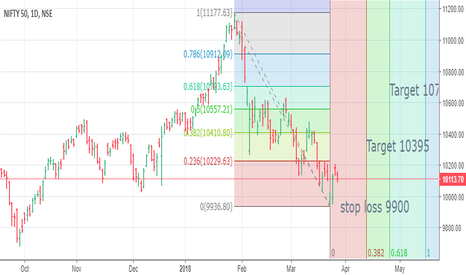NIFTY: Nifty Future Direction