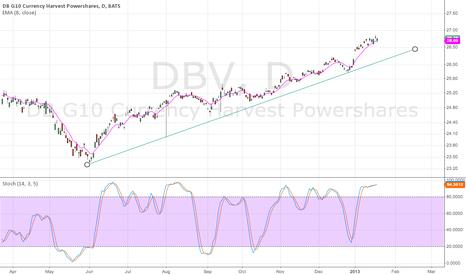 DBV: $DBV