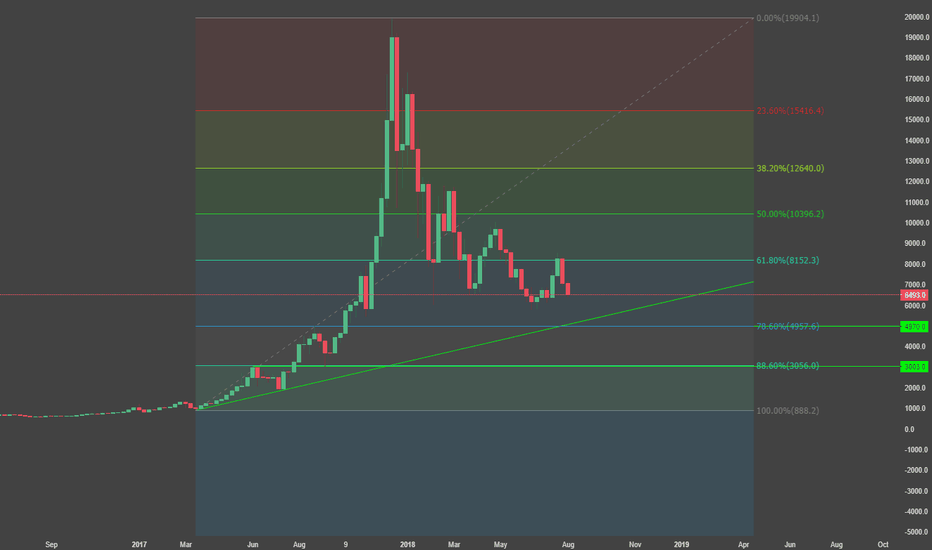 BTCUSD: little BTC hopium left, 3k support to be tested.
