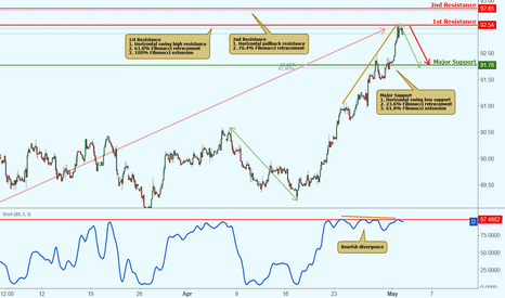 DXY: USDX reacting off resistance, further potential drop!