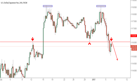 USDJPY: USDJPY BEARISH PATTERN