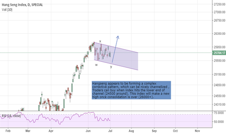 HSI: Hangseng expecation as per wave analysis