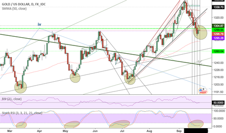 XAUUSD: GOLD -  STOCH POINTS TO A REVERSAL